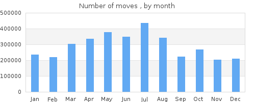 stat by months