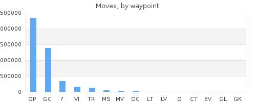 by waypoint prefix